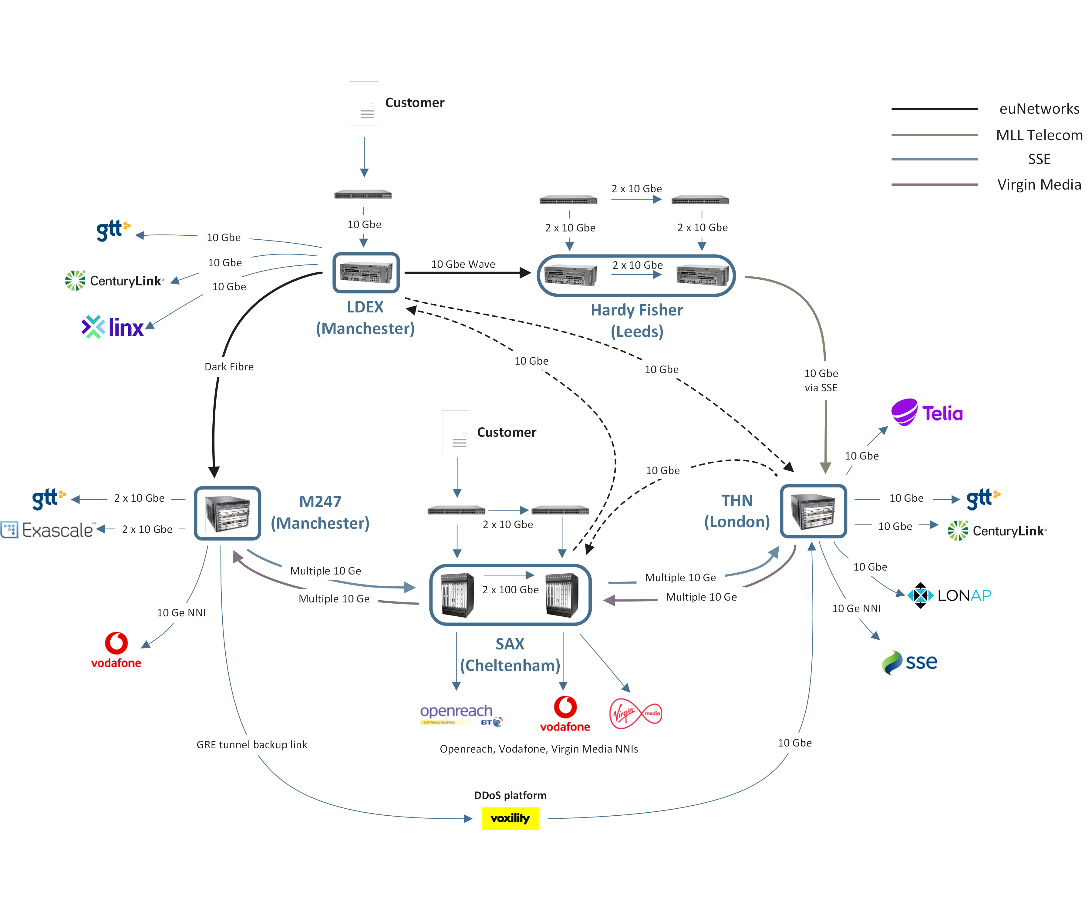 Image of our cloud network connectivity diagram.